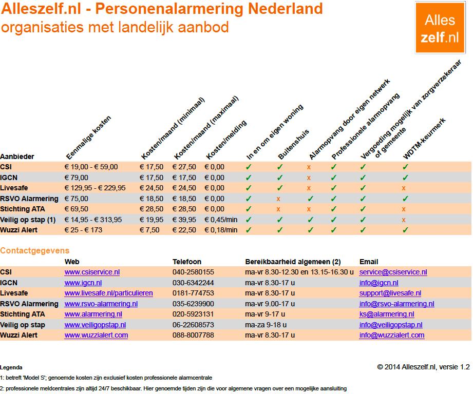 Alleszelf.nl - Personenalarmering Nederland v 1.2