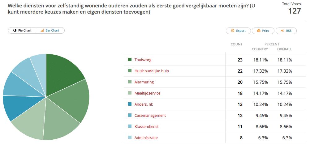 Uitslag prioriteiten diensten voor vergelijking - Alleszelf.nl