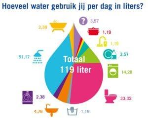 makkelijk wassen minder waterverbruik