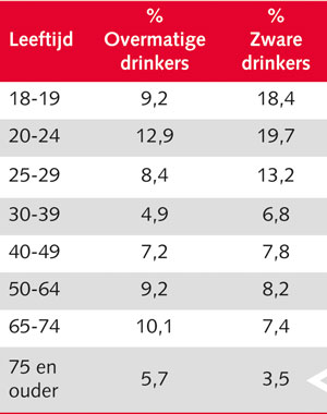 alcoholverslaving bij ouderen cijfers